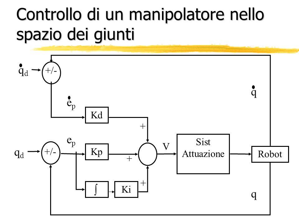 Controllo di un manipolatore nello spazio dei giunti Kd Kp + + + Sist Attuazione V Robot +/- qdqd qdqd epep epep q q Ki
