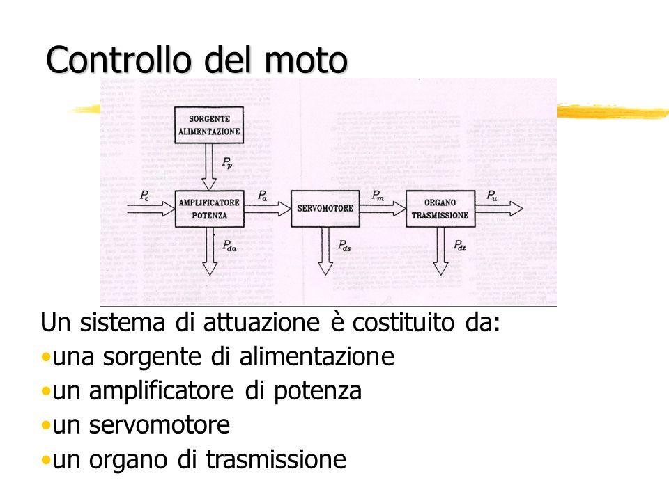 Controllo del moto Un sistema di attuazione è costituito da: una sorgente di alimentazione un amplificatore di potenza un servomotore un organo di tra
