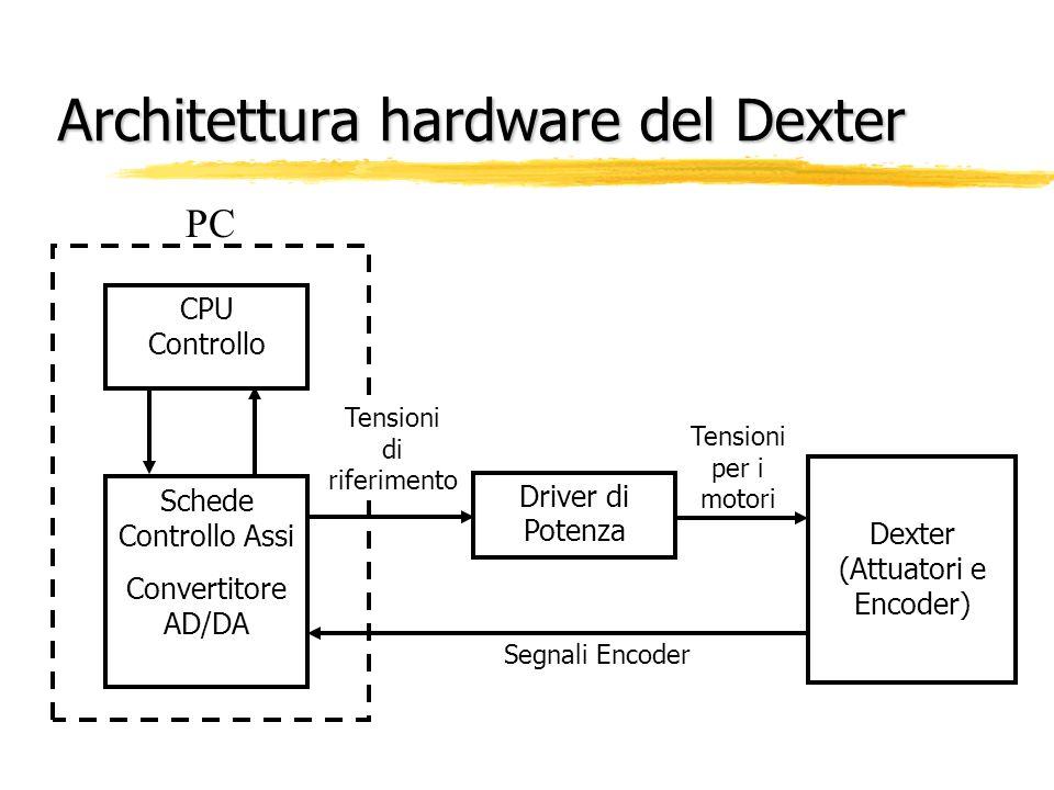 Architettura hardware del Dexter Driver di Potenza Dexter (Attuatori e Encoder) Schede Controllo Assi Convertitore AD/DA CPU Controllo Tensioni per i