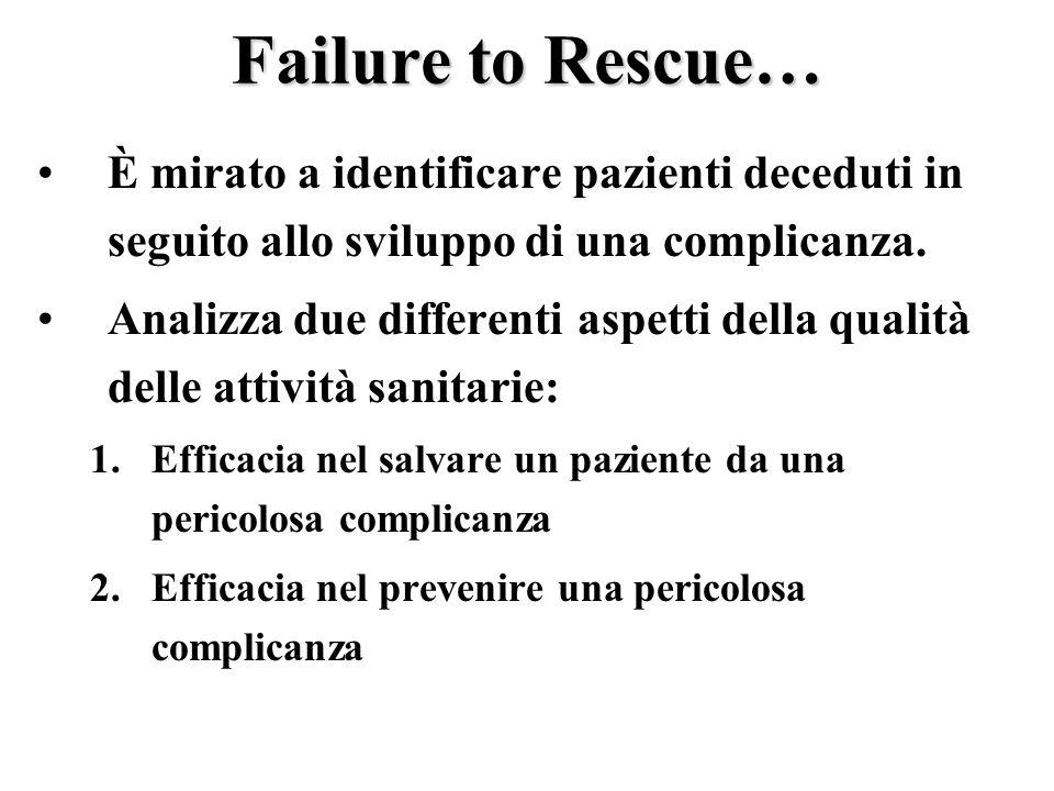 Failure to Rescue… È mirato a identificare pazienti deceduti in seguito allo sviluppo di una complicanza. Analizza due differenti aspetti della qualit