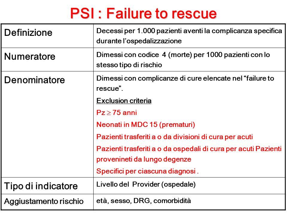 PSI : Failure to rescue Definizione Decessi per 1.000 pazienti aventi la complicanza specifica durante lospedalizzazione Numeratore Dimessi con codice