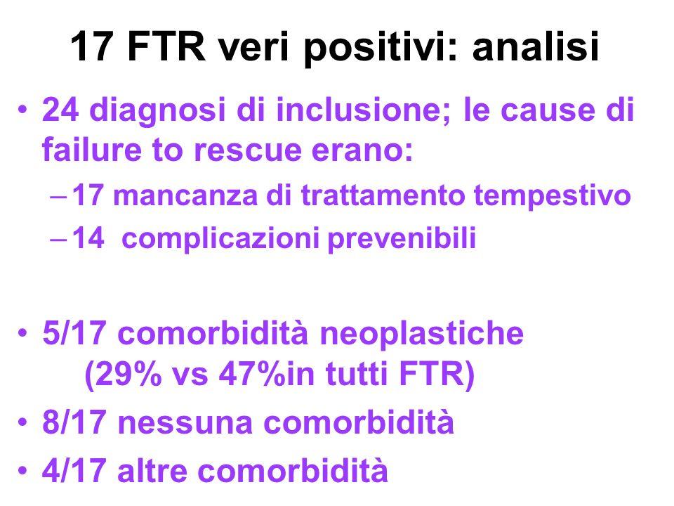 17 FTR veri positivi: analisi 24 diagnosi di inclusione; le cause di failure to rescue erano: –17 mancanza di trattamento tempestivo –14 complicazioni