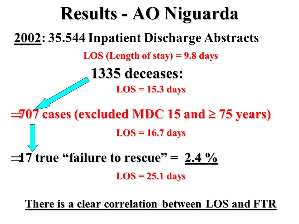 Results - AO Niguarda 2002 2002: 35.544 Inpatient Discharge Abstracts LOS (Length of stay) = 9.8 days 1335 deceases: LOS = 15.3 days 707 cases (exclud