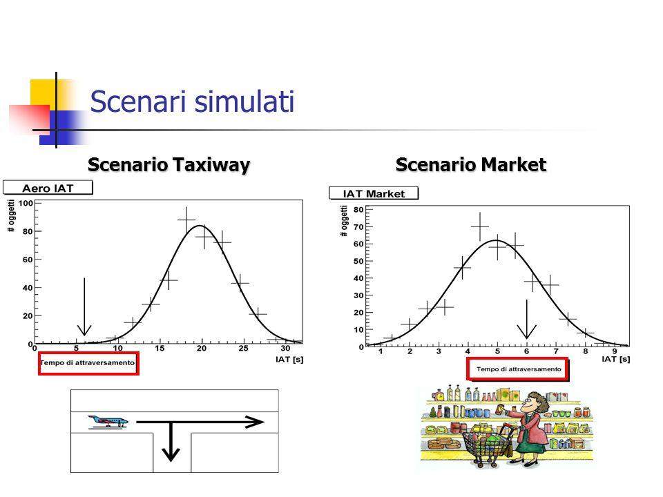 Scenari simulati Scenario Taxiway Scenario Market