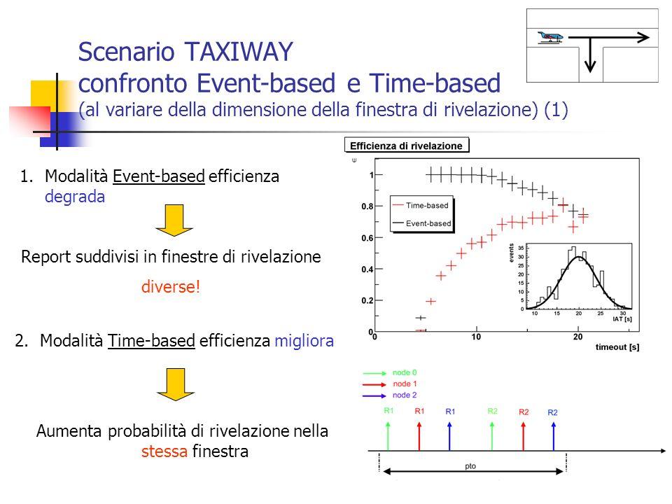 Scenario TAXIWAY confronto Event-based e Time-based (al variare della dimensione della finestra di rivelazione) (1) 1.Modalità Event-based efficienza
