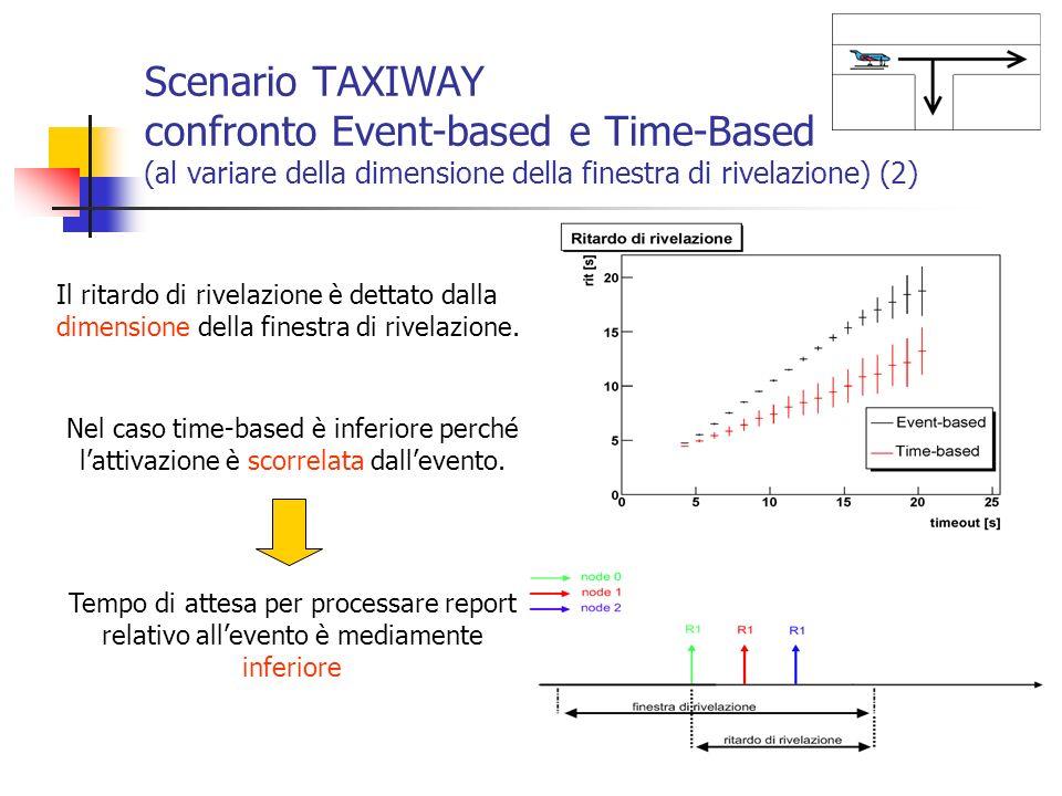 Scenario TAXIWAY confronto Event-based e Time-Based (al variare della dimensione della finestra di rivelazione) (2) Il ritardo di rivelazione è dettat