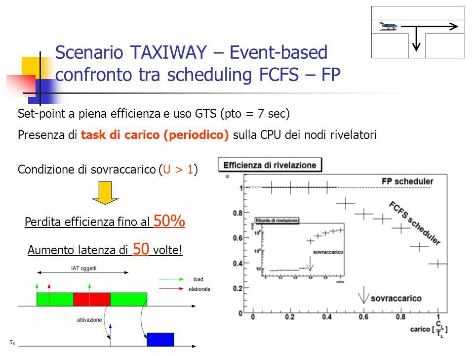 Scenario TAXIWAY – Event-based confronto tra scheduling FCFS – FP Set-point a piena efficienza e uso GTS (pto = 7 sec) Presenza di task di carico (per
