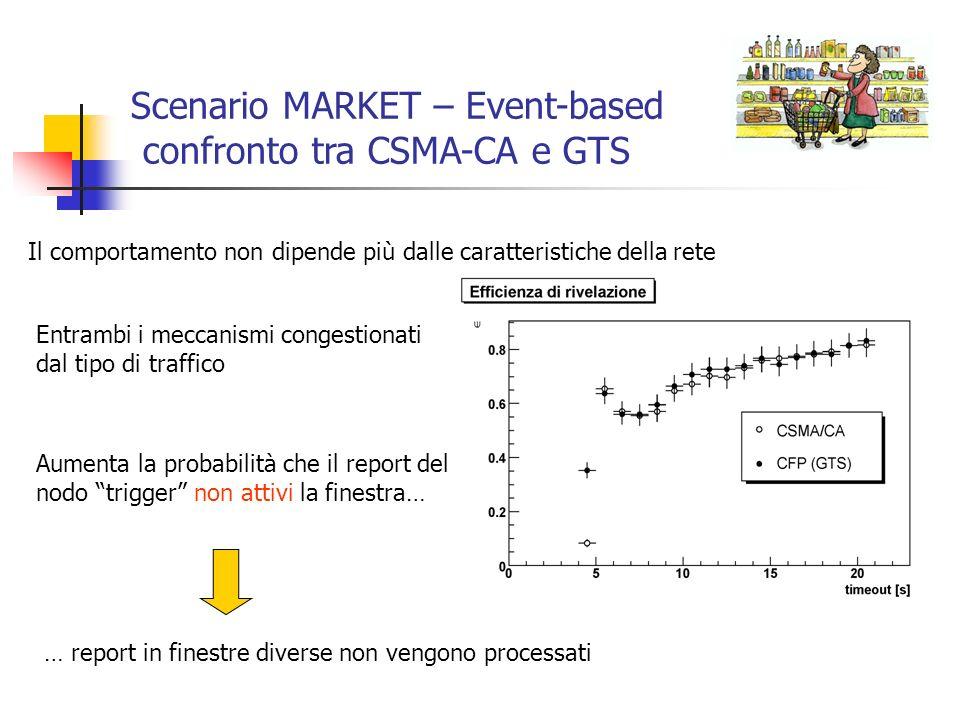 Scenario MARKET – Event-based confronto tra CSMA-CA e GTS Il comportamento non dipende più dalle caratteristiche della rete Entrambi i meccanismi cong