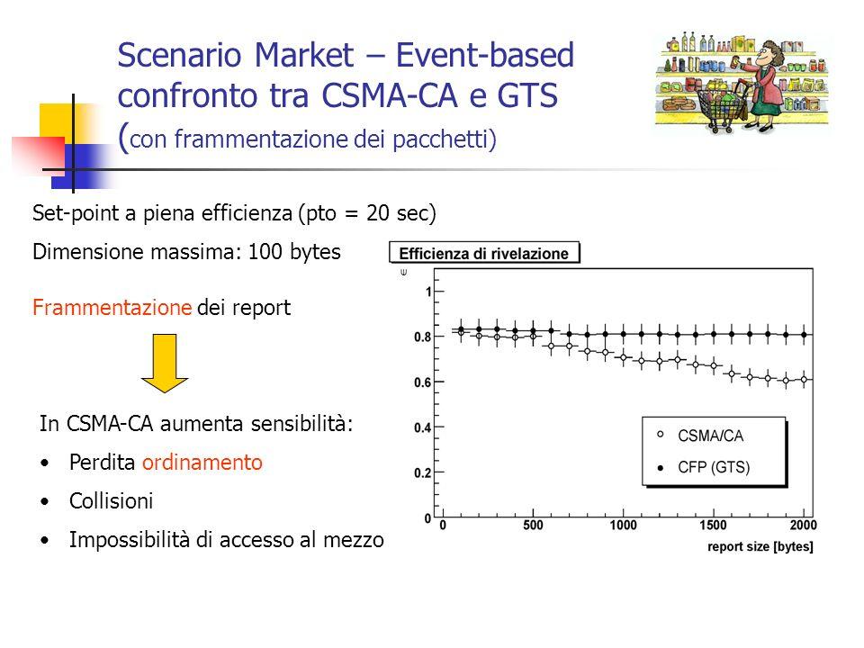 Scenario Market – Event-based confronto tra CSMA-CA e GTS ( con frammentazione dei pacchetti) Set-point a piena efficienza (pto = 20 sec) Dimensione m