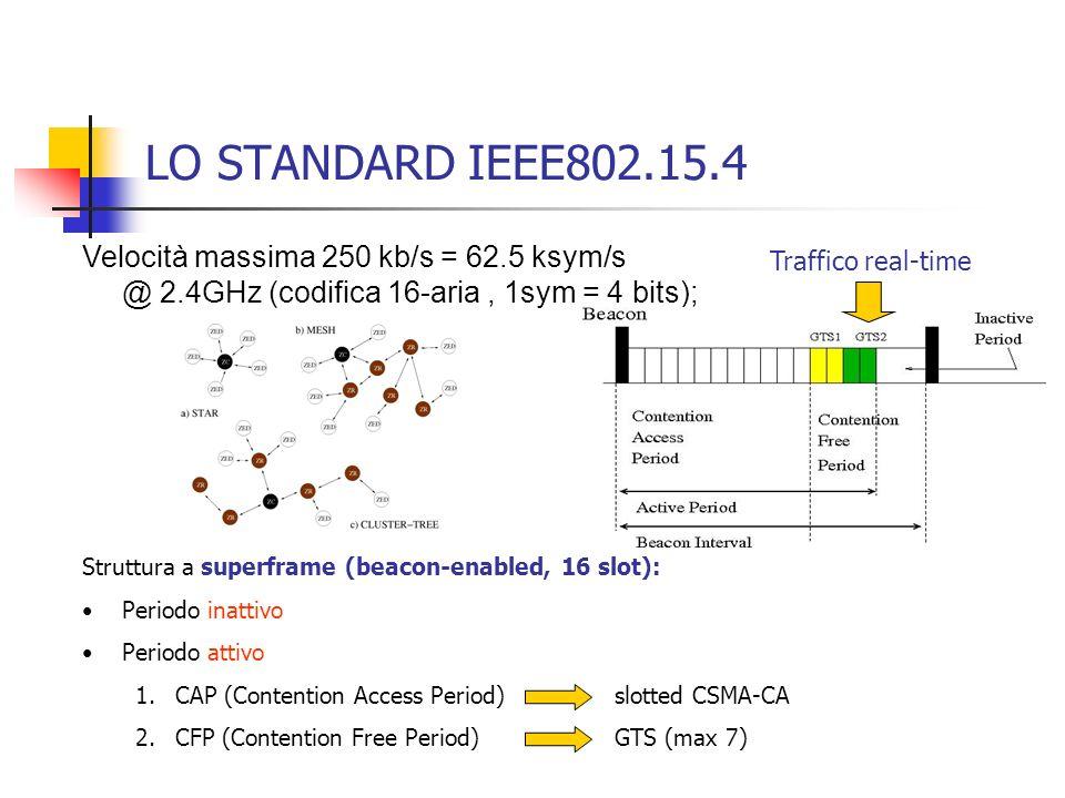 LO STANDARD IEEE802.15.4 Velocità massima 250 kb/s = 62.5 ksym/s @ 2.4GHz (codifica 16-aria, 1sym = 4 bits); Struttura a superframe (beacon-enabled, 1