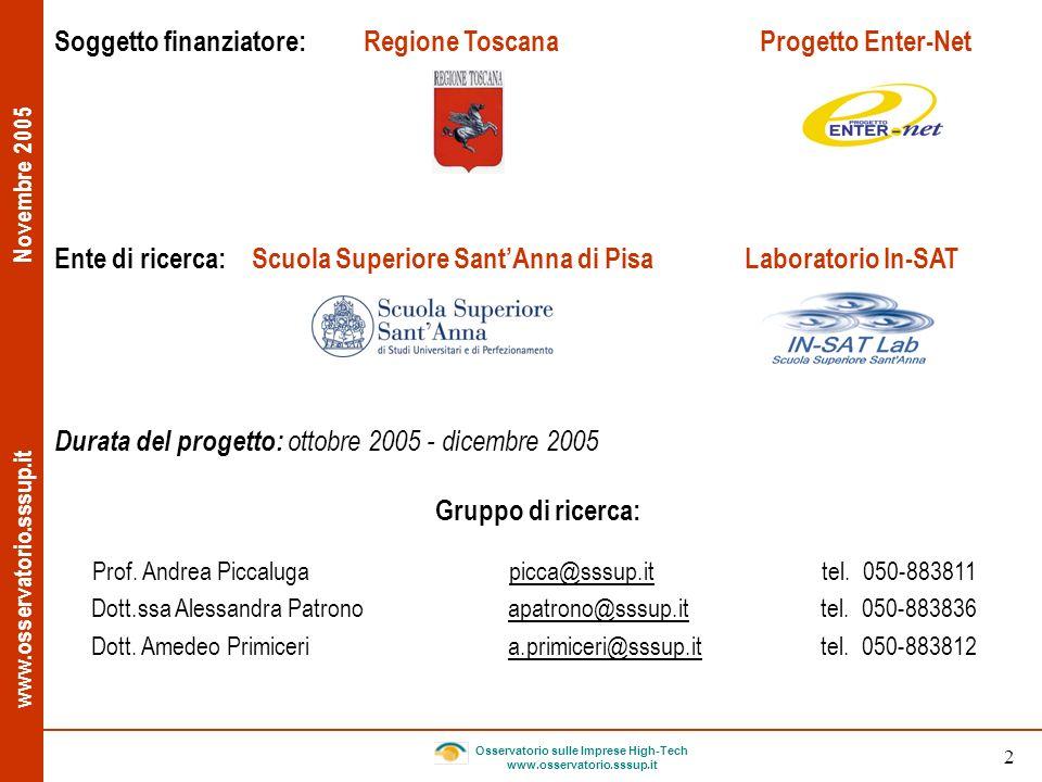 www.osservatorio.sssup.it Novembre 2005 Osservatorio sulle Imprese High-Tech www.osservatorio.sssup.it 23 Caratteristiche delle imprese individuate Settore Numero imprese % sul totale Informatica6 19,4 Informatica R&S4 12,9 Energia & Ambiente3 9,7 Microelettronica3 9,7 Servizi per innovazione3 9,7 Informatica Diffusione1 3,2 Meccatronica1 3,2 Telecom.