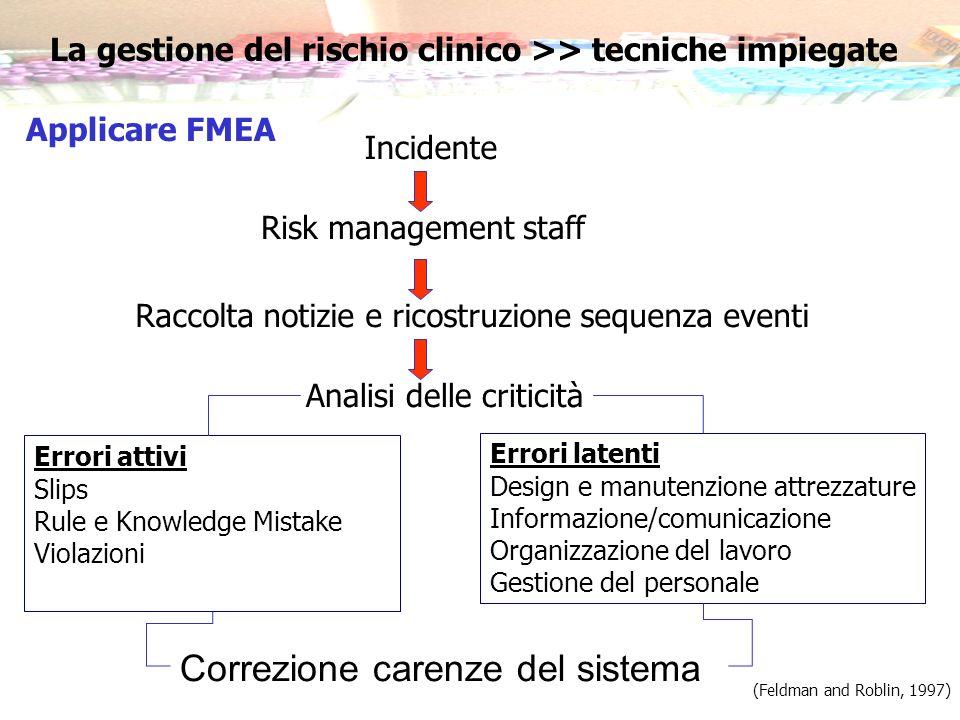 (Feldman and Roblin, 1997) Incidente Risk management staff Raccolta notizie e ricostruzione sequenza eventi Analisi delle criticità Errori attivi Slip