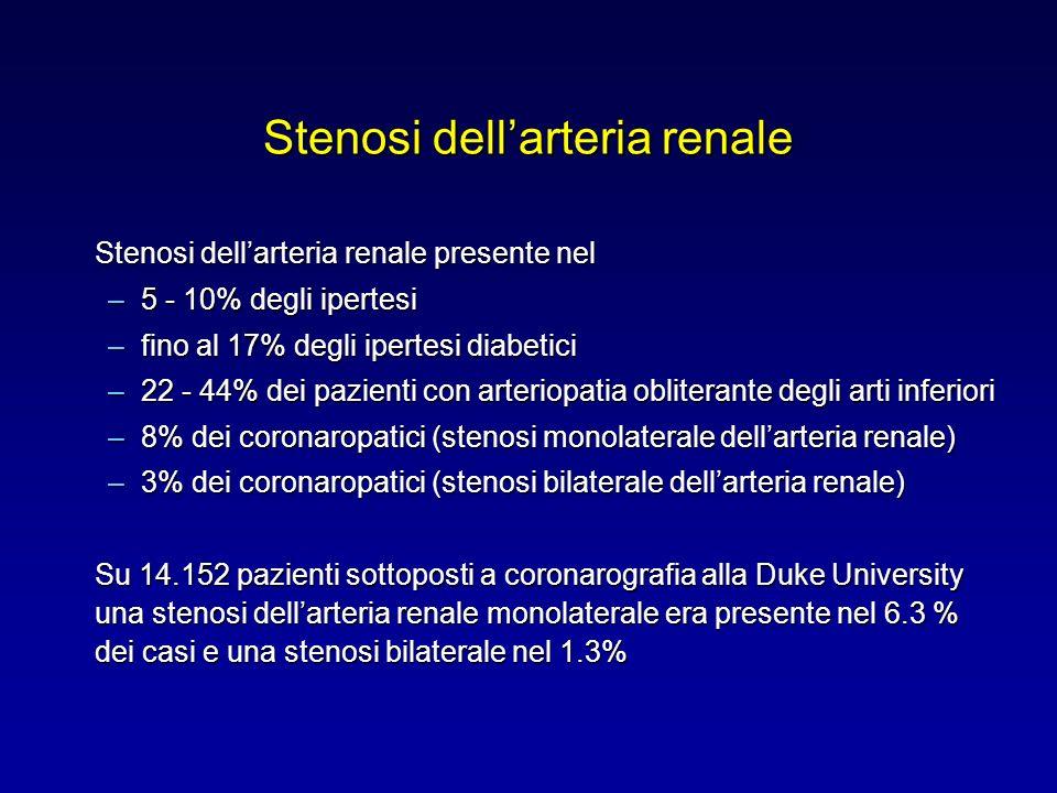 Stenosi dellarteria renale Stenosi dellarteria renale presente nel –5 - 10% degli ipertesi –fino al 17% degli ipertesi diabetici –22 - 44% dei pazienti con arteriopatia obliterante degli arti inferiori –8% dei coronaropatici (stenosi monolaterale dellarteria renale) –3% dei coronaropatici (stenosi bilaterale dellarteria renale) Su 14.152 pazienti sottoposti a coronarografia alla Duke University una stenosi dellarteria renale monolaterale era presente nel 6.3 % dei casi e una stenosi bilaterale nel 1.3%