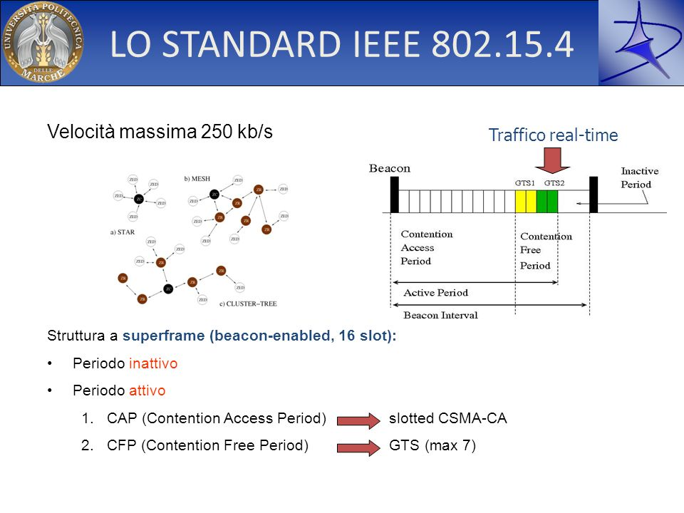 LO STANDARD IEEE 802.15.4 Velocità massima 250 kb/s Struttura a superframe (beacon-enabled, 16 slot): Periodo inattivo Periodo attivo 1.CAP (Contentio