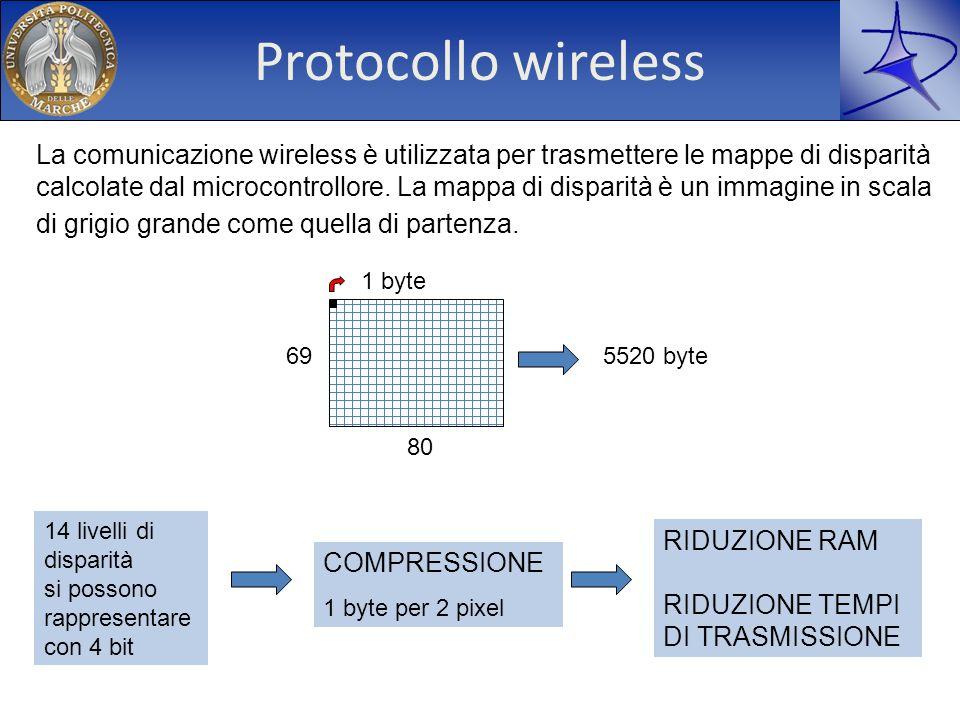 Protocollo wireless La comunicazione wireless è utilizzata per trasmettere le mappe di disparità calcolate dal microcontrollore. La mappa di disparità