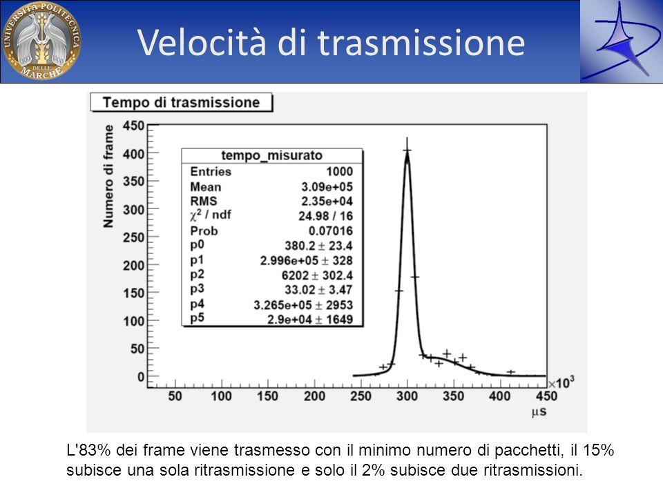 Velocità di trasmissione L'83% dei frame viene trasmesso con il minimo numero di pacchetti, il 15% subisce una sola ritrasmissione e solo il 2% subisc