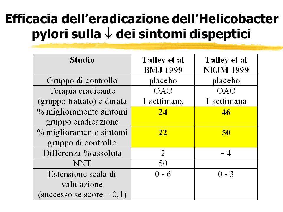 Efficacia delleradicazione dellHelicobacter pylori sulla dei sintomi dispeptici