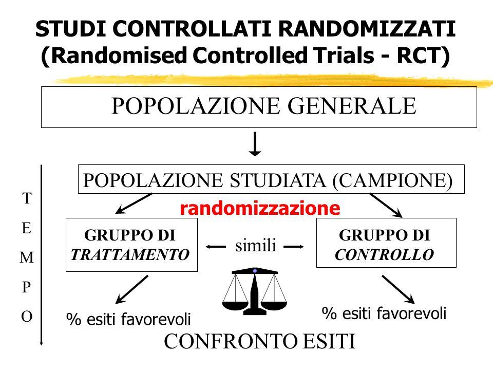 STUDI CONTROLLATI RANDOMIZZATI (Randomised Controlled Trials - RCT) GRUPPO DI TRATTAMENTO randomizzazione POPOLAZIONE STUDIATA (CAMPIONE) GRUPPO DI CO