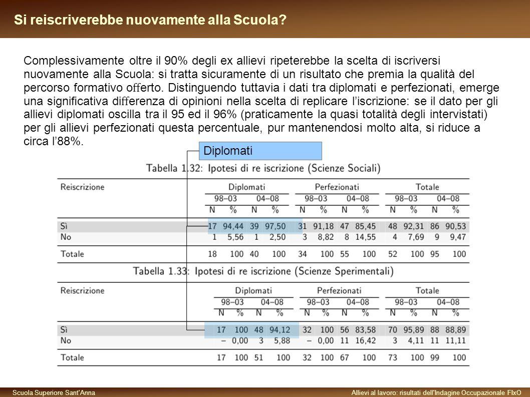 Scuola Superiore Sant AnnaAllievi al lavoro: risultati dell Indagine Occupazionale FIxO Si reiscriverebbe nuovamente alla Scuola.