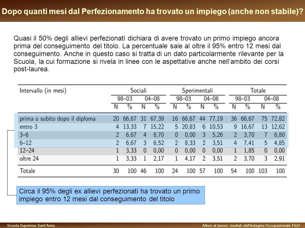 Scuola Superiore Sant AnnaAllievi al lavoro: risultati dell Indagine Occupazionale FIxO Dopo quanti mesi dal Perfezionamento ha trovato un impiego (anche non stabile).