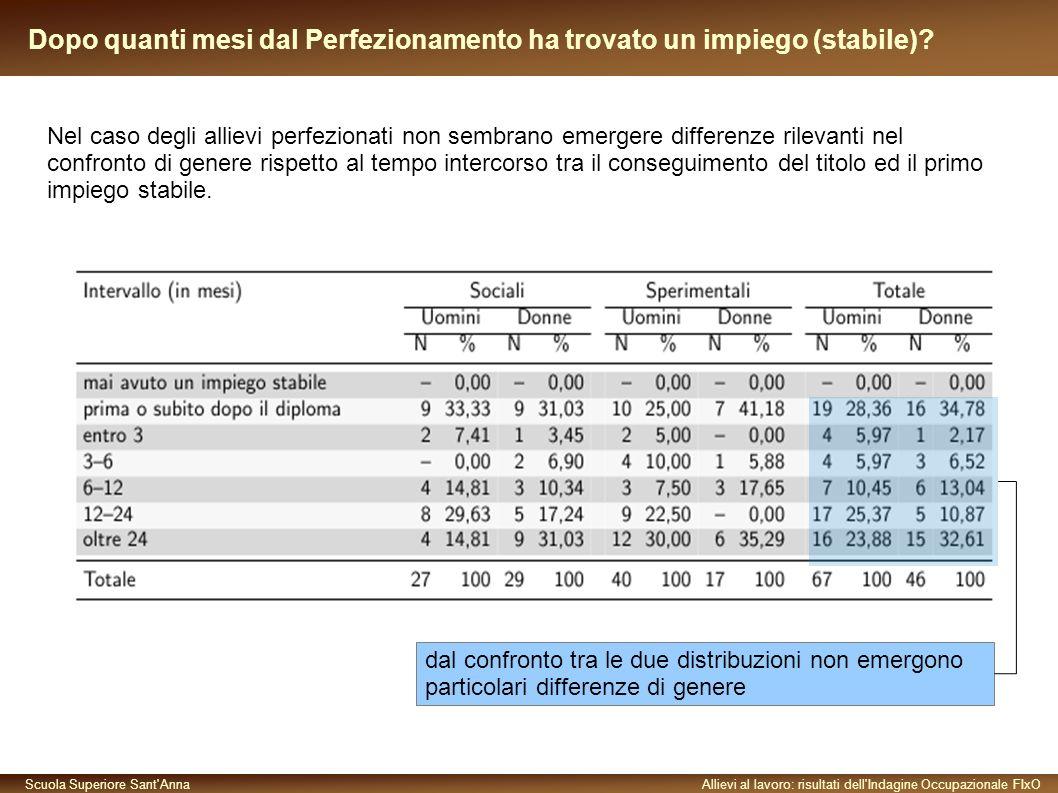 Scuola Superiore Sant AnnaAllievi al lavoro: risultati dell Indagine Occupazionale FIxO Dopo quanti mesi dal Perfezionamento ha trovato un impiego (stabile).