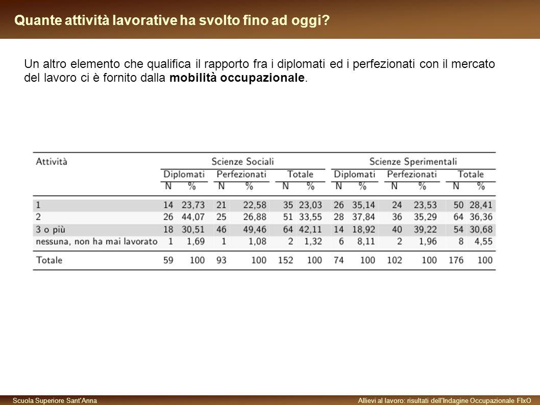 Scuola Superiore Sant AnnaAllievi al lavoro: risultati dell Indagine Occupazionale FIxO Quante attività lavorative ha svolto fino ad oggi.