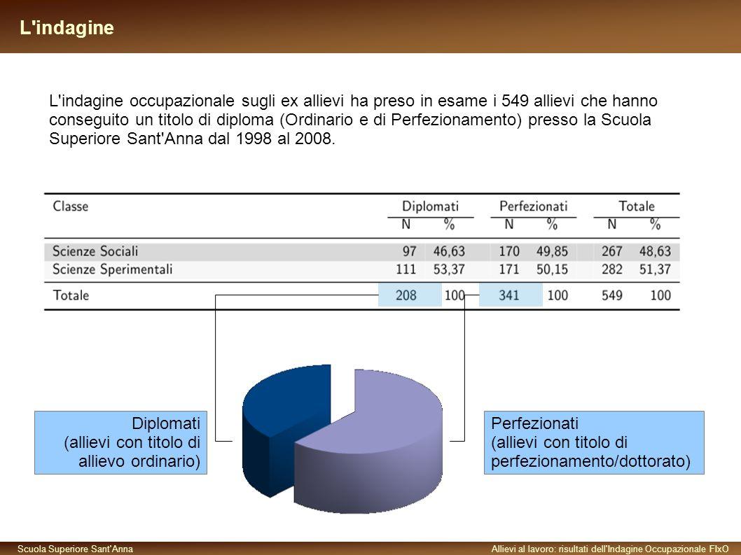 Scuola Superiore Sant AnnaAllievi al lavoro: risultati dell Indagine Occupazionale FIxO Dopo quanti mesi dalla Laurea ha trovato un impiego (anche non stabile).