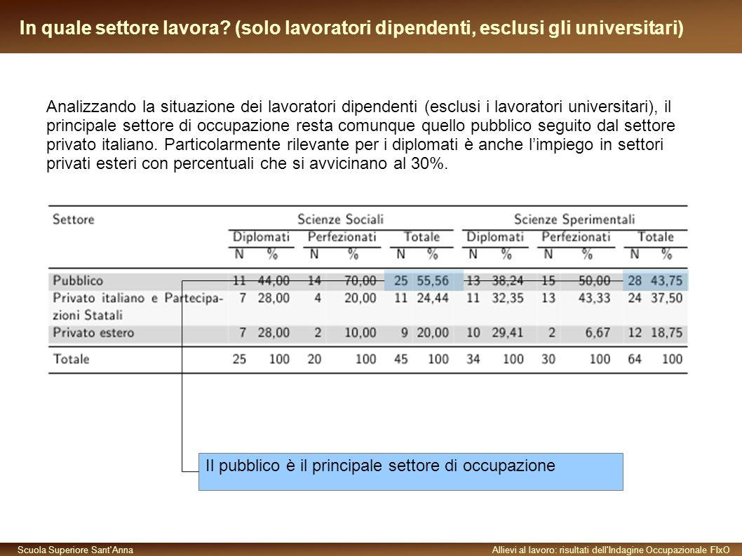 Scuola Superiore Sant AnnaAllievi al lavoro: risultati dell Indagine Occupazionale FIxO In quale settore lavora.