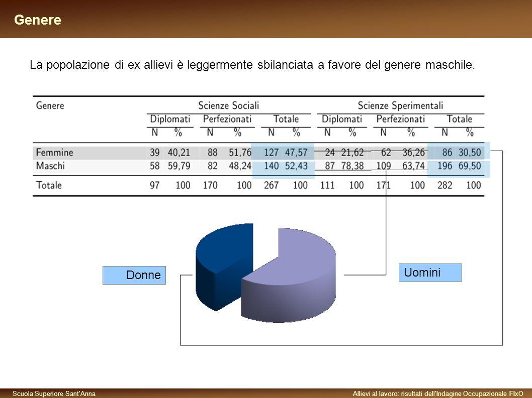Scuola Superiore Sant AnnaAllievi al lavoro: risultati dell Indagine Occupazionale FIxO Genere La popolazione di ex allievi è leggermente sbilanciata a favore del genere maschile.