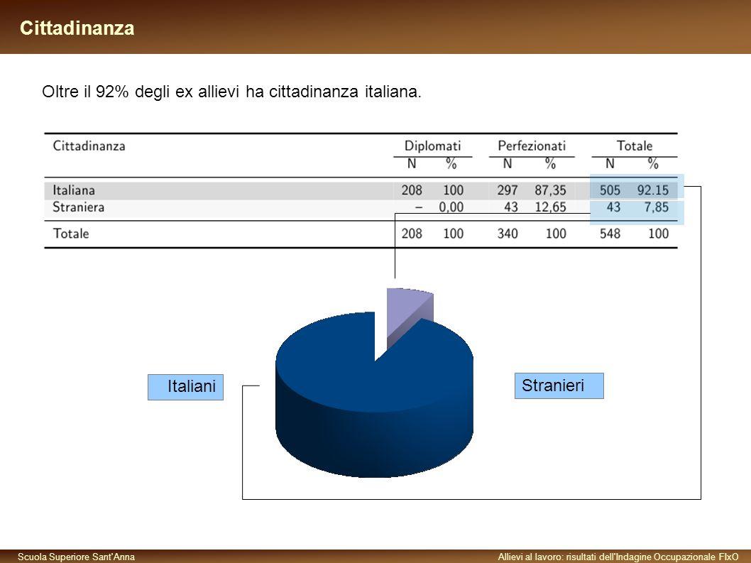 Scuola Superiore Sant AnnaAllievi al lavoro: risultati dell Indagine Occupazionale FIxO Cittadinanza Oltre il 92% degli ex allievi ha cittadinanza italiana.