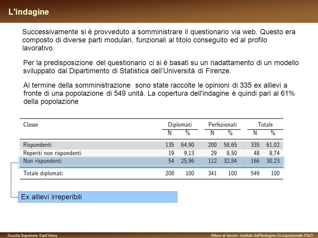 Scuola Superiore Sant AnnaAllievi al lavoro: risultati dell Indagine Occupazionale FIxO L indagine Ex allievi irreperibili Successivamente si è provveduto a somministrare il questionario via web.