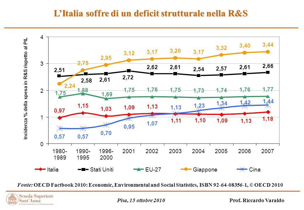 LItalia soffre di un deficit strutturale nella R&S Fonte: OECD Factbook 2010: Economic, Environmental and Social Statistics, ISBN 92-64-08356-1, © OECD 2010 Pisa, 15 ottobre 2010 Prof.