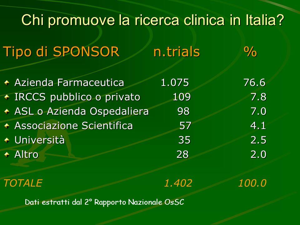 Chi promuove la ricerca clinica in Italia? Tipo di SPONSORn.trials% Azienda Farmaceutica 1.07576.6 IRCCS pubblico o privato 109 7.8 ASL o Azienda Ospe
