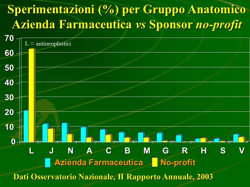 Sperimentazioni (%) per Gruppo Anatomico Azienda Farmaceutica vs Sponsor no-profit Dati Osservatorio Nazionale, II Rapporto Annuale, 2003 Azienda Farm