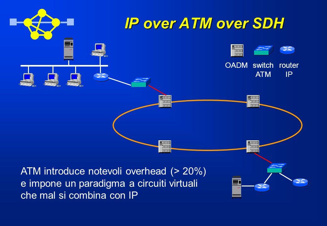 IP over ATM over SDH OADMswitch ATM router IP ATM introduce notevoli overhead (> 20%) e impone un paradigma a circuiti virtuali che mal si combina con