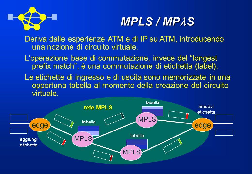 MPLS / MP S Deriva dalle esperienze ATM e di IP su ATM, introducendo una nozione di circuito virtuale. Loperazione base di commutazione, invece del lo