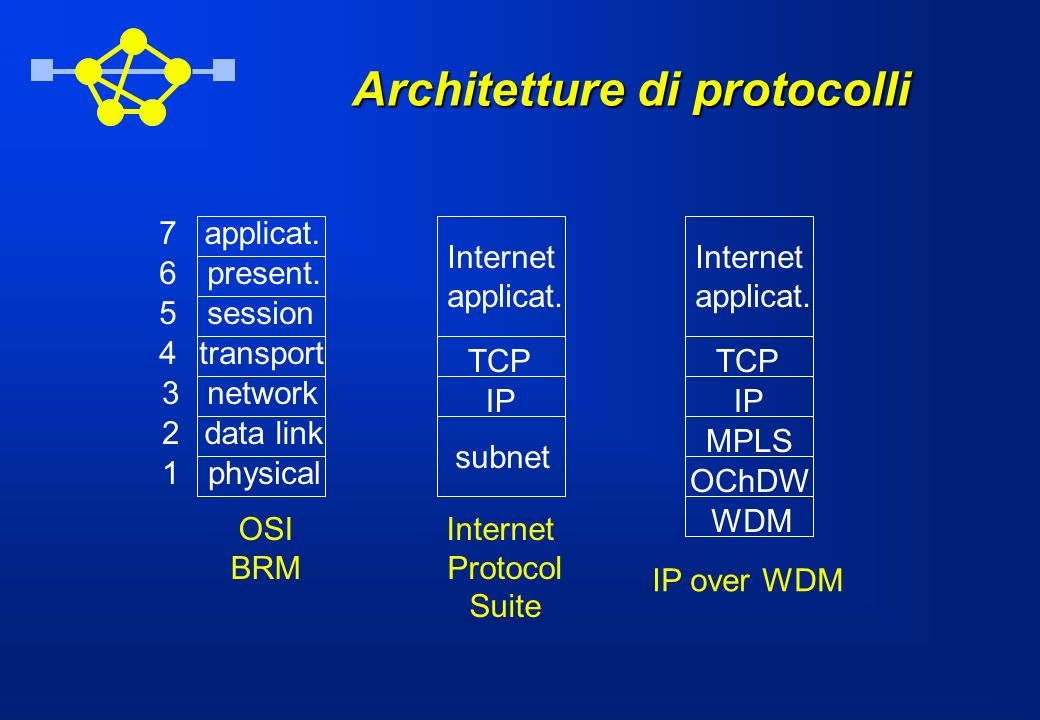 Architetture di protocolli physical data link network transport session present. applicat.7 6 5 4 3 2 1 TCP IP subnet Internet applicat. Internet Prot