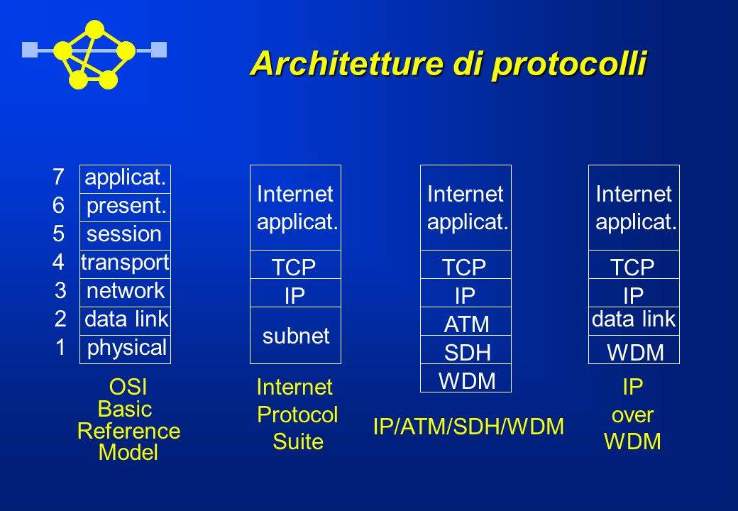 Architetture di protocolli TCP IP subnet Internet applicat. Internet Protocol Suite physical data link network transport session present. applicat.7 6