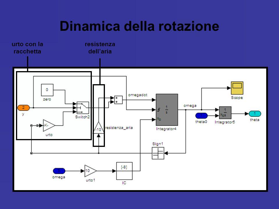 Dinamica della rotazione urto con la racchetta resistenza dellaria