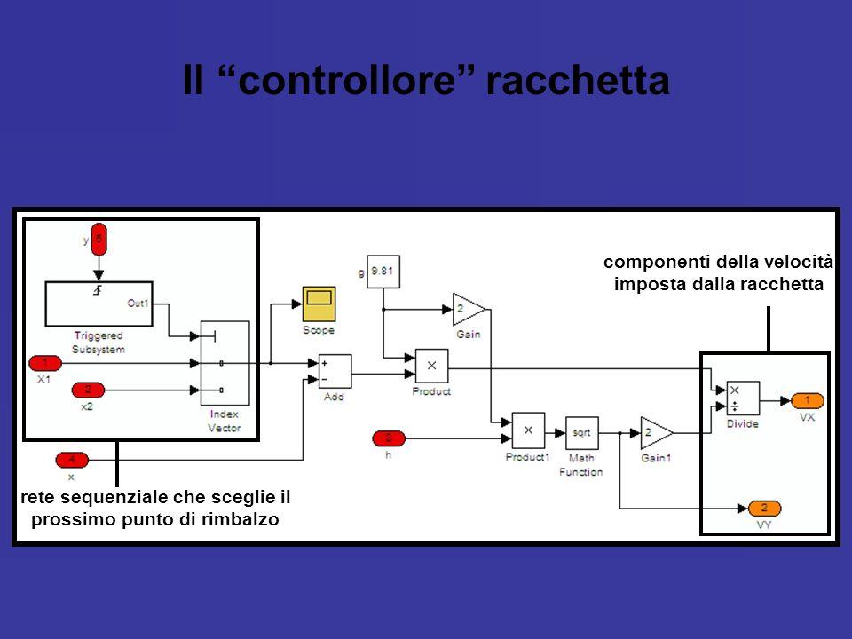 Il controllore racchetta rete sequenziale che sceglie il prossimo punto di rimbalzo componenti della velocità imposta dalla racchetta