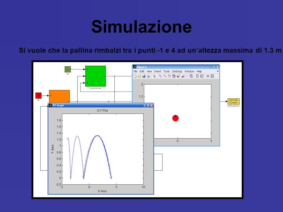 Simulazione Si vuole che la pallina rimbalzi tra i punti -1 e 4 ad unaltezza massima di 1.3 m