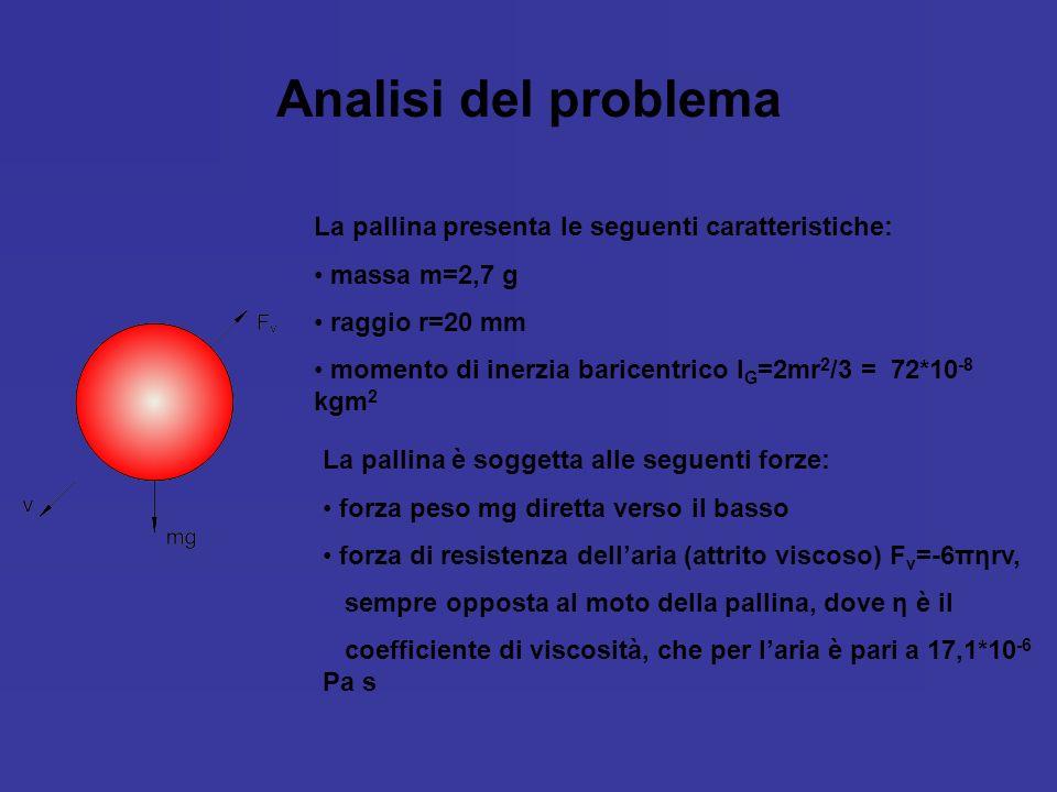 Analisi del problema La pallina presenta le seguenti caratteristiche: massa m=2,7 g raggio r=20 mm momento di inerzia baricentrico I G =2mr 2 /3 = 72*