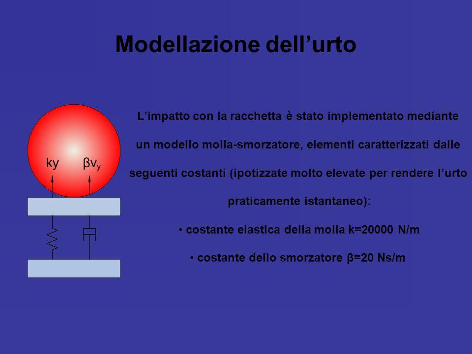 Modellazione dellurto Limpatto con la racchetta è stato implementato mediante un modello molla-smorzatore, elementi caratterizzati dalle seguenti cost