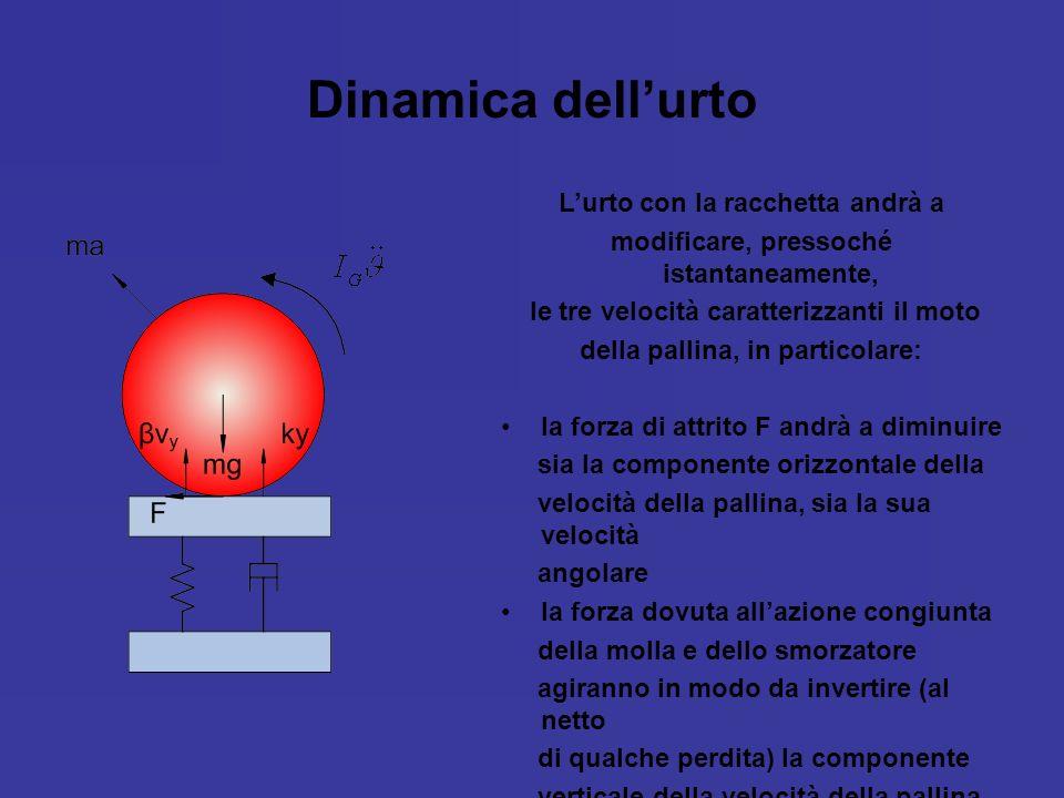 Dinamica dellurto Lurto con la racchetta andrà a modificare, pressoché istantaneamente, le tre velocità caratterizzanti il moto della pallina, in part