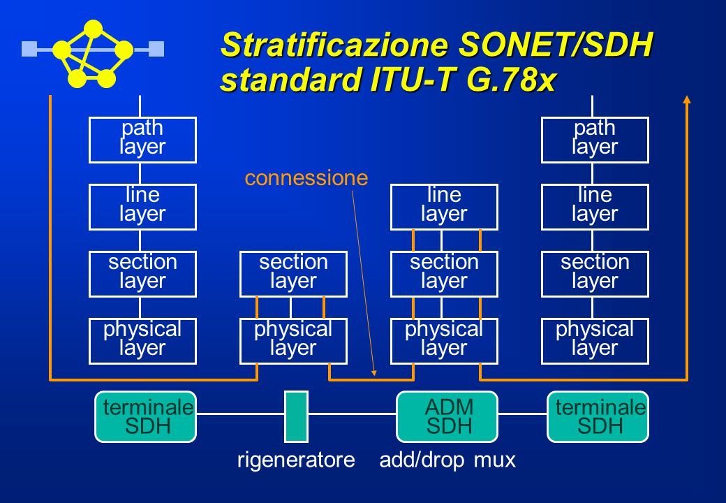Stratificazione SONET/SDH standard ITU-T G.78x terminale SDH physical layer section layer line layer path layer physical layer section layer physical