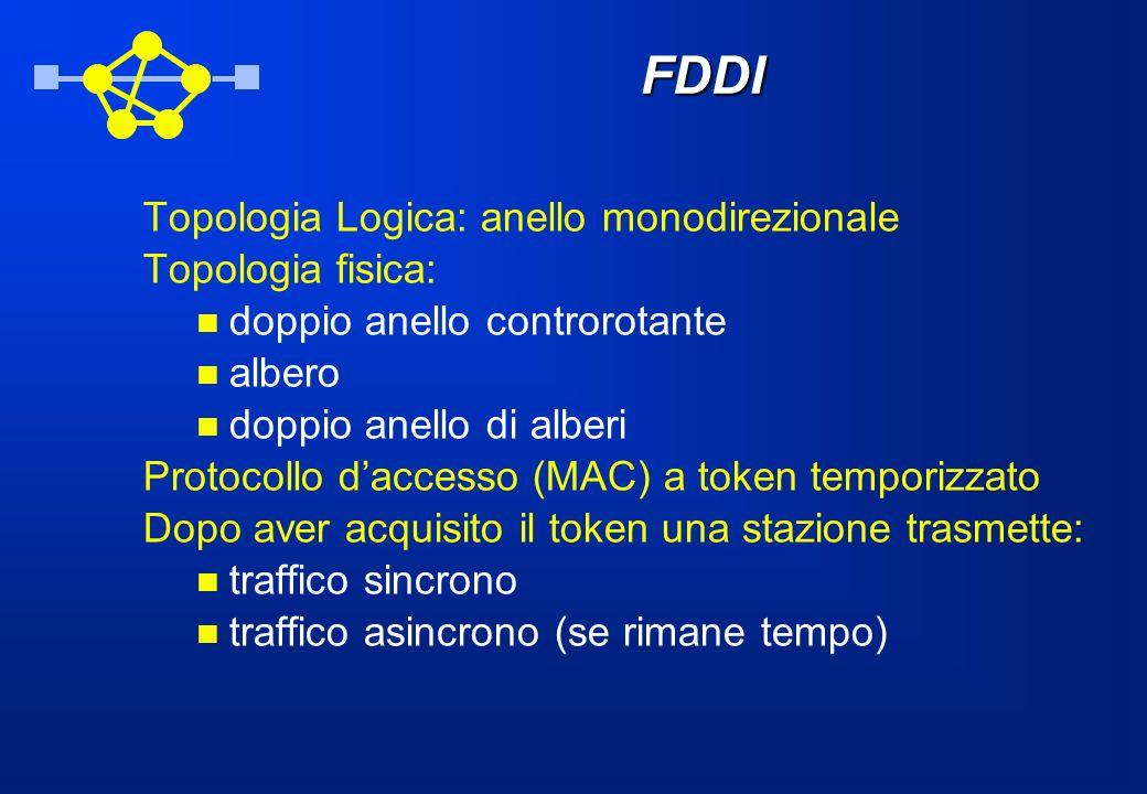 FDDI Topologia Logica: anello monodirezionale Topologia fisica: doppio anello controrotante albero doppio anello di alberi Protocollo daccesso (MAC) a