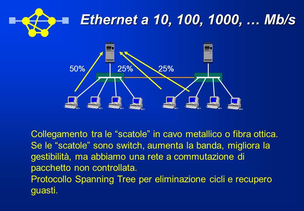 Ethernet a 10, 100, 1000, … Mb/s Collegamento tra le scatole in cavo metallico o fibra ottica. Se le scatole sono switch, aumenta la banda, migliora l