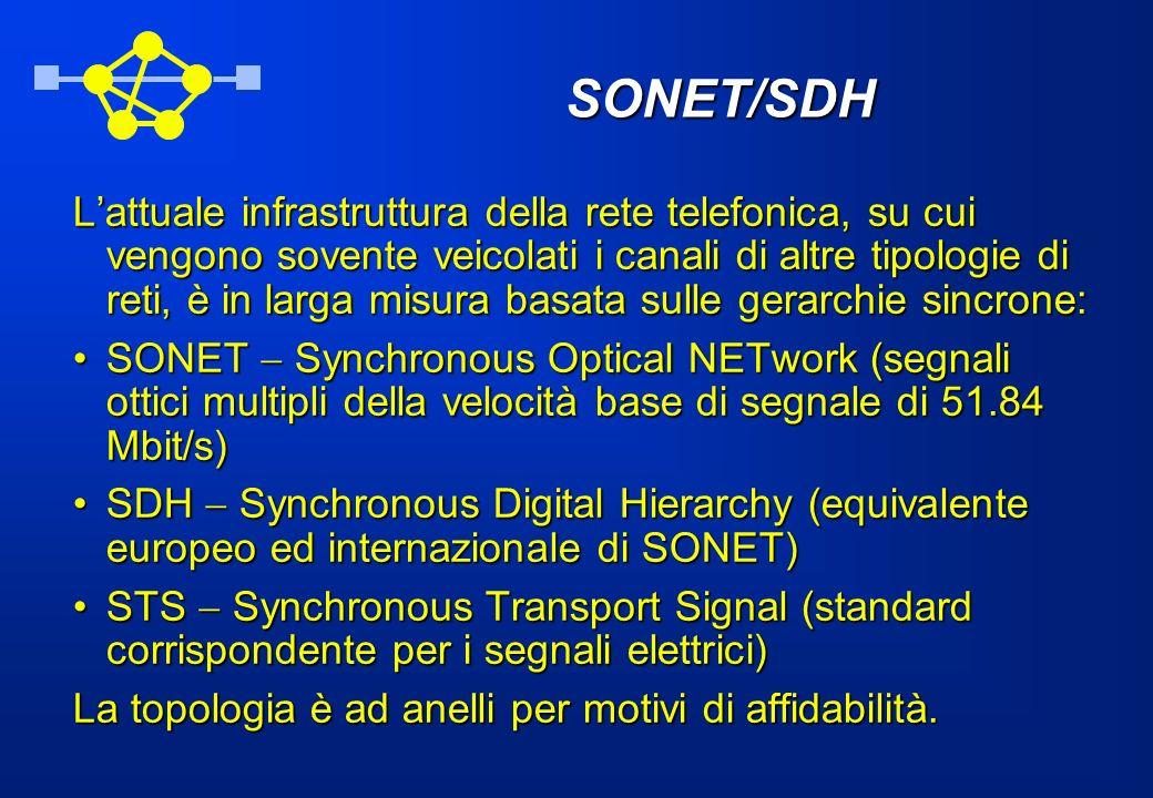 Gerarchia SONET/SDH OC level STS level SDH level Mbit /s OC-1OC-3OC-12OC-24OC-48OC-192OC-768OC-3072 STS-1STS-3STS-12STS-24STS-48STS-192STS-768STS-3072 STM-1STM-4STM-8STM-16STM-64STM-256STM-1024 51.84 51.84 155.52 155.52 622.08 622.081244.162488.329953.2839813.12159252.48