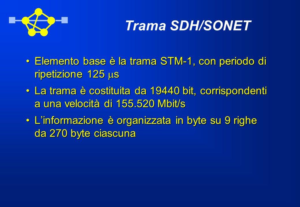 Trama SDH/SONET Elemento base è la trama STM-1, con periodo di ripetizione 125 sElemento base è la trama STM-1, con periodo di ripetizione 125 s La tr