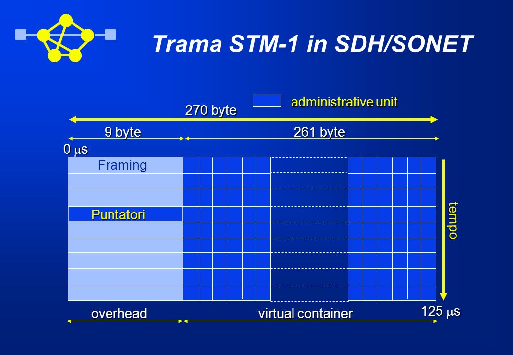 270 byte Puntatori Framing 9 byte261 byte overhead virtual container administrative unit 125 s tempo 0 s Trama STM-1 in SDH/SONET